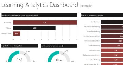 analytics dashboard schnitt